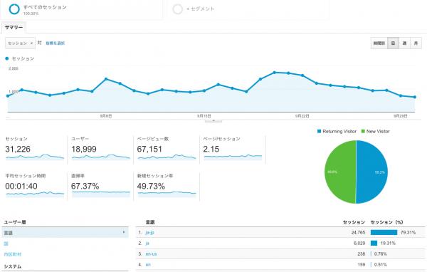 ユーザー_サマリー_-_Google_Analytics
