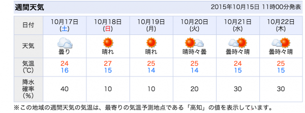 Cursor_と_中部(高知)の天気_-_Yahoo_天気・災害
