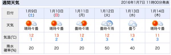 中部(高知)の天気_-_Yahoo_天気・災害