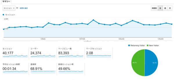 ユーザー_サマリー_-_Google_Analytics 2
